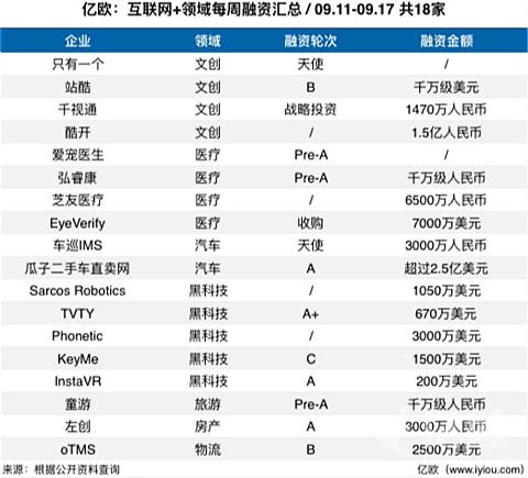 每周融资汇总(9.11-9.17)共18家