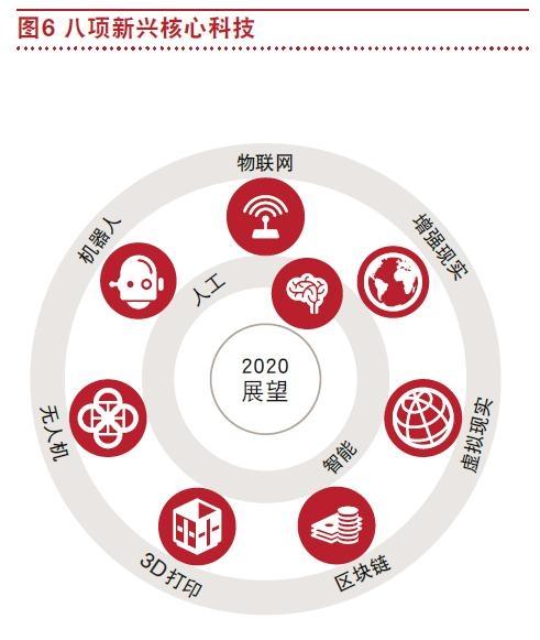 普华永道揭8项核心技术将改变现有产业模态传统产业决策层该如何接招