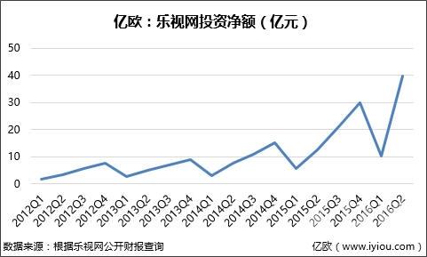 一天能卖100万台手机却负债197亿!贾跃亭的乐视生态圈还要搭多久?