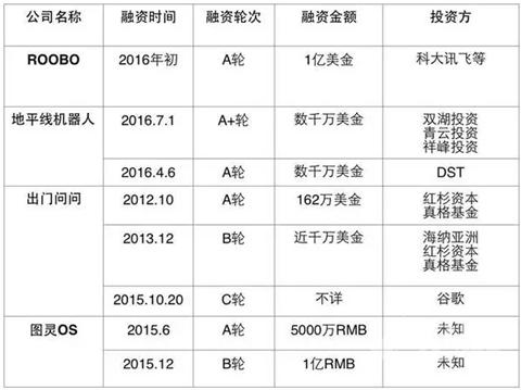 看这4家融资超过1亿人民币的中国机器人创业公司!