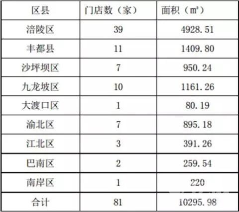 连锁药店大举扩张进行时:一心堂1.03亿元收购重庆宏声桥大药房