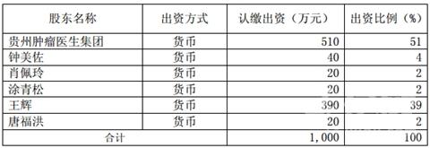 益佰制药全国布局肿瘤医疗服务,再投510万元设立湖南医生集团