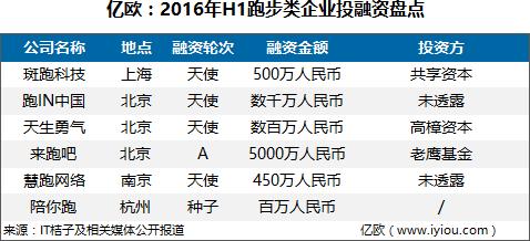 2016年H1互联网体育与行业投融资大盘点