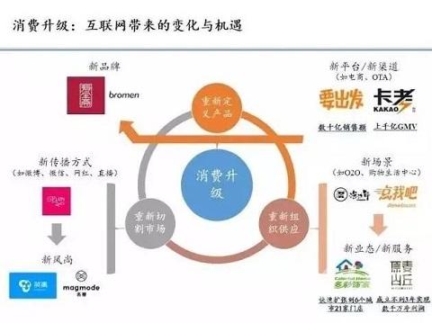 李开复:人口红利已过,下一波机会在这五个领域!