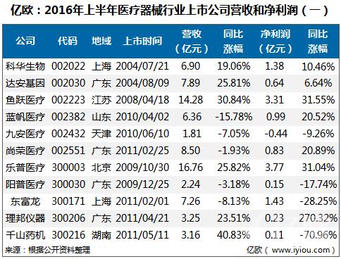 43家医疗器械上市公司,2016年上半年仅1家亏损!(上)