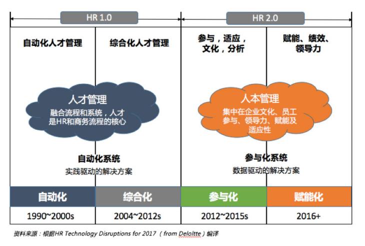 HRSaaS的火苗已点燃,掌握关键节点将成为中国版Workday