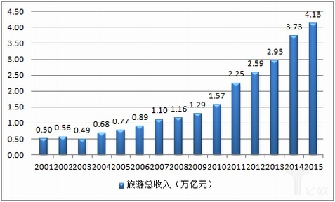 2016中国文化旅游业现状及趋势:市场广阔,等待突破